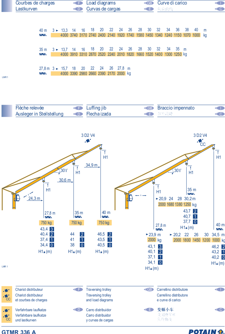 GTMR336A-Data2